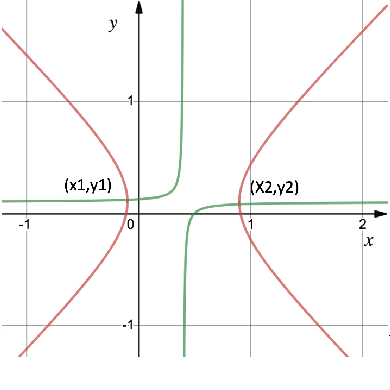 Figure 4 for Last iterate convergence in no-regret learning: constrained min-max optimization for convex-concave landscapes