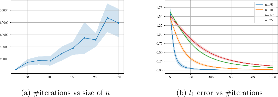 Figure 1 for Last iterate convergence in no-regret learning: constrained min-max optimization for convex-concave landscapes