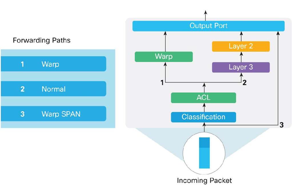 Figure 4 from Cisco Nexus 3548 Switch Architecture White Paper
