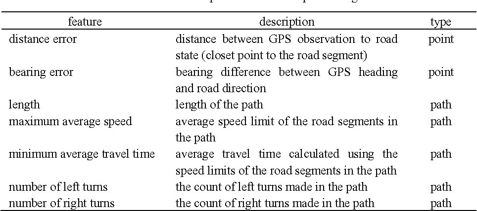 Figure 4 for Feature Engineering for Map Matching of Low-Sampling-Rate GPS Trajectories in Road Network