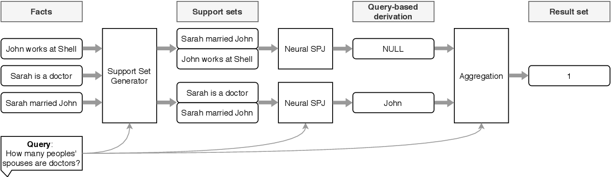 Figure 3 for Database Reasoning Over Text