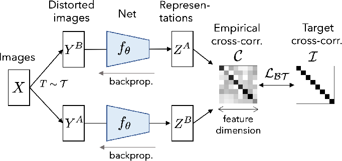 Figure 1 for Barlow Twins: Self-Supervised Learning via Redundancy Reduction