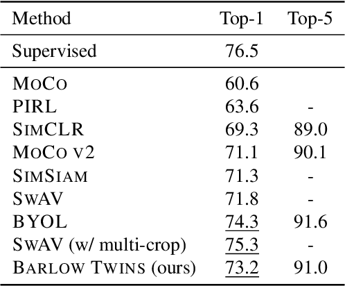 Figure 2 for Barlow Twins: Self-Supervised Learning via Redundancy Reduction