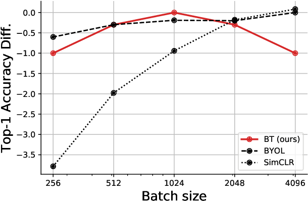 Figure 4 for Barlow Twins: Self-Supervised Learning via Redundancy Reduction