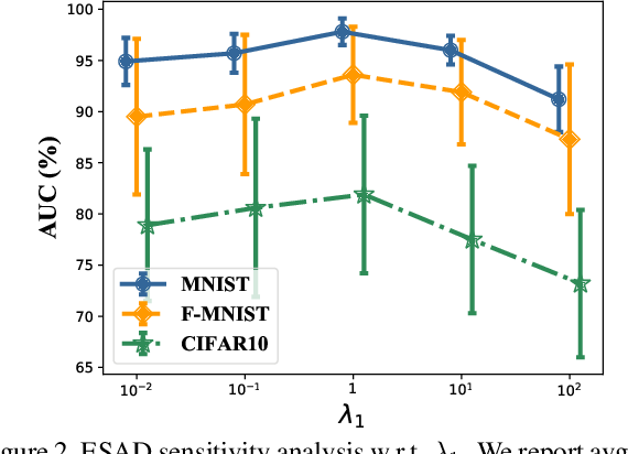 Figure 4 for ESAD: End-to-end Deep Semi-supervised Anomaly Detection