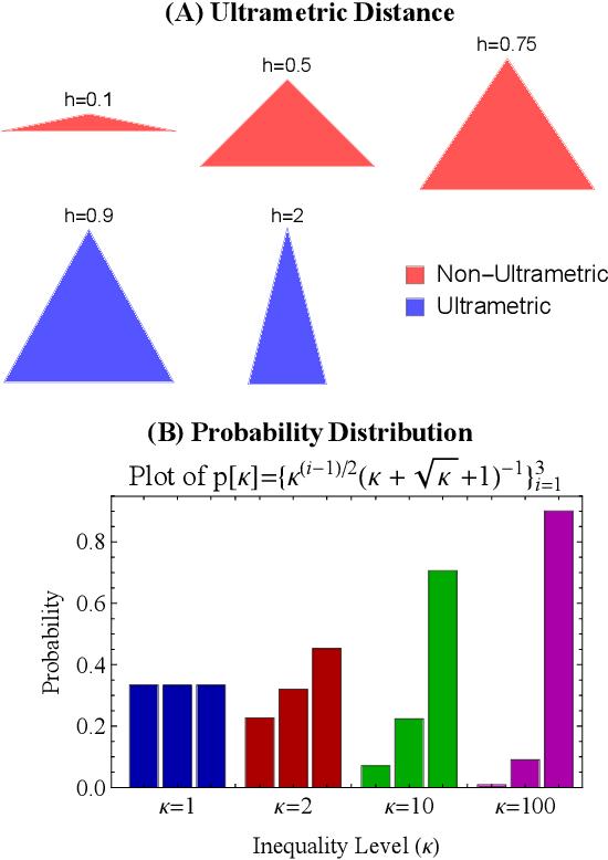 Figure 1 for Representational Rényi heterogeneity