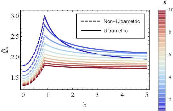 Figure 2 for Representational Rényi heterogeneity