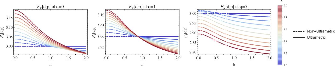 Figure 3 for Representational Rényi heterogeneity