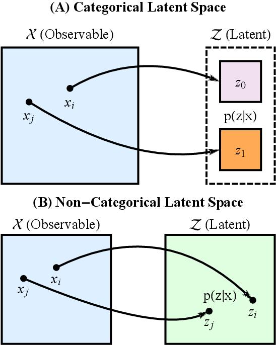 Figure 4 for Representational Rényi heterogeneity
