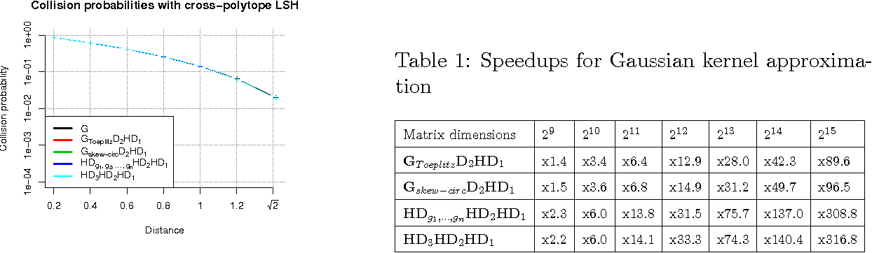 Figure 1 for TripleSpin - a generic compact paradigm for fast machine learning computations