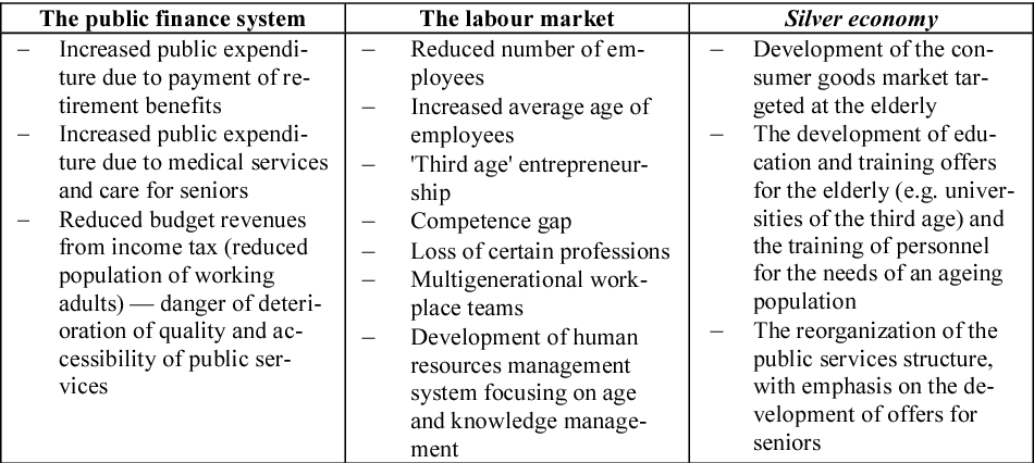 PDF] Is There any Demand for the Workers Aged 50+ in Poland