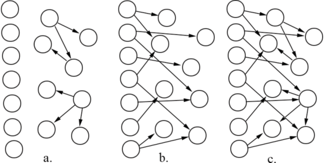 Figure 1 for Learning Selectively Conditioned Forest Structures with Applications to DBNs and Classification