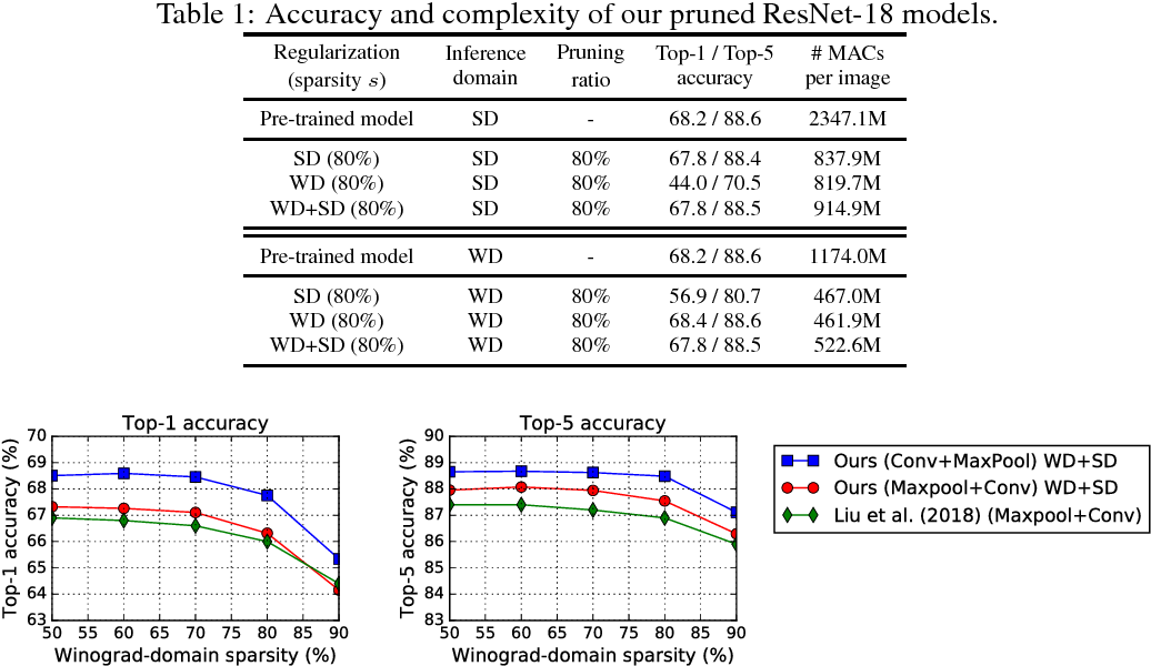 Figure 2 for Compression of Deep Convolutional Neural Networks under Joint Sparsity Constraints