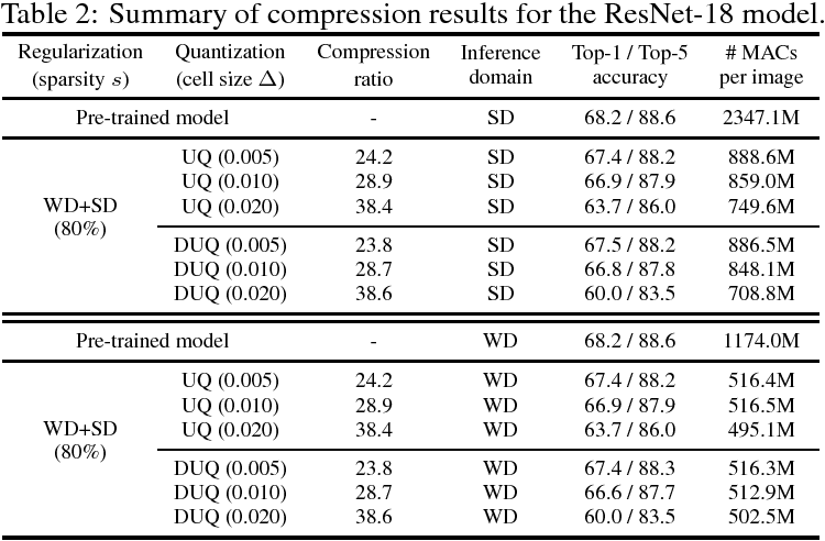 Figure 4 for Compression of Deep Convolutional Neural Networks under Joint Sparsity Constraints