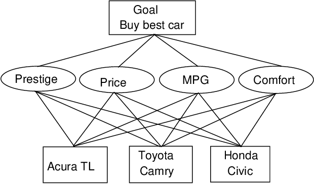 Figure 4 for A modified axiomatic foundation of the analytic hierarchy process