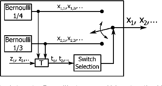 Figure 3 for The source coding game with a cheating switcher