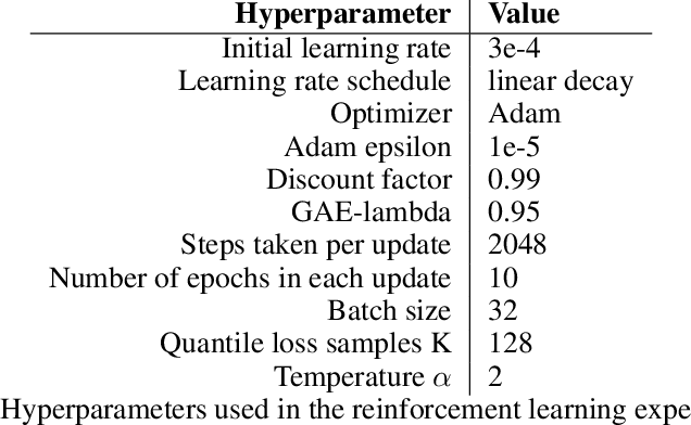 Figure 2 for Quantile Regression Deep Reinforcement Learning