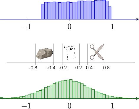 Figure 1 for Quantile Regression Deep Reinforcement Learning