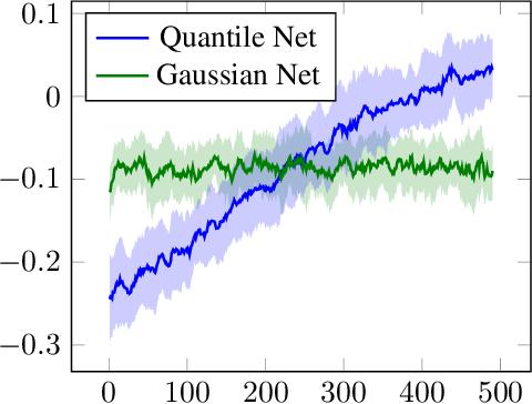 Figure 3 for Quantile Regression Deep Reinforcement Learning