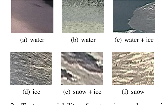 Figure 3 for Lake Ice Monitoring with Webcams and Crowd-Sourced Images