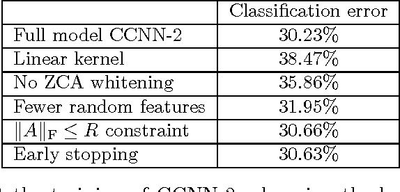 Figure 4 for Convexified Convolutional Neural Networks