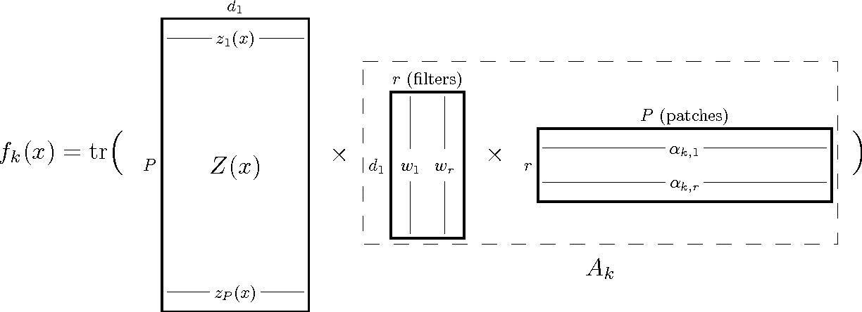 Figure 1 for Convexified Convolutional Neural Networks