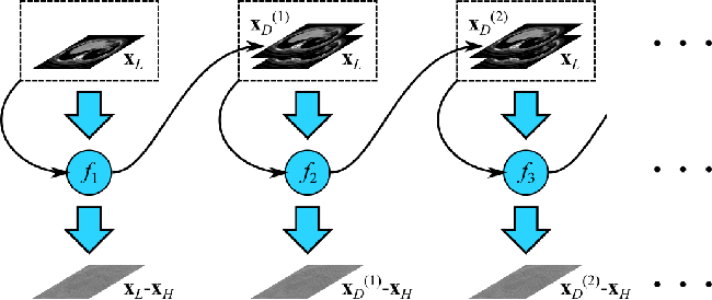 Figure 3 for A Cascaded Convolutional Neural Network for X-ray Low-dose CT Image Denoising