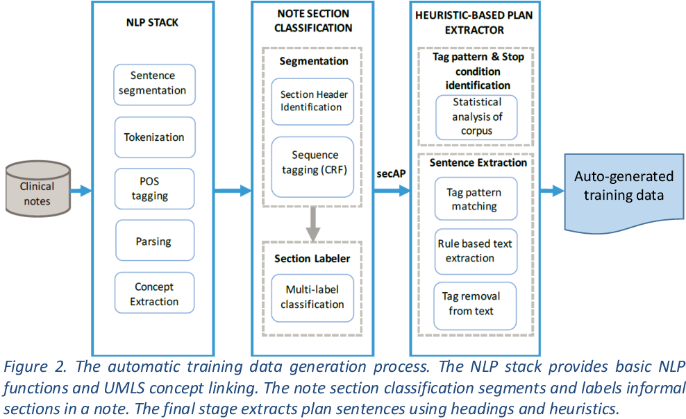 Figure 3 for Training Models to Extract Treatment Plans from Clinical Notes Using Contents of Sections with Headings
