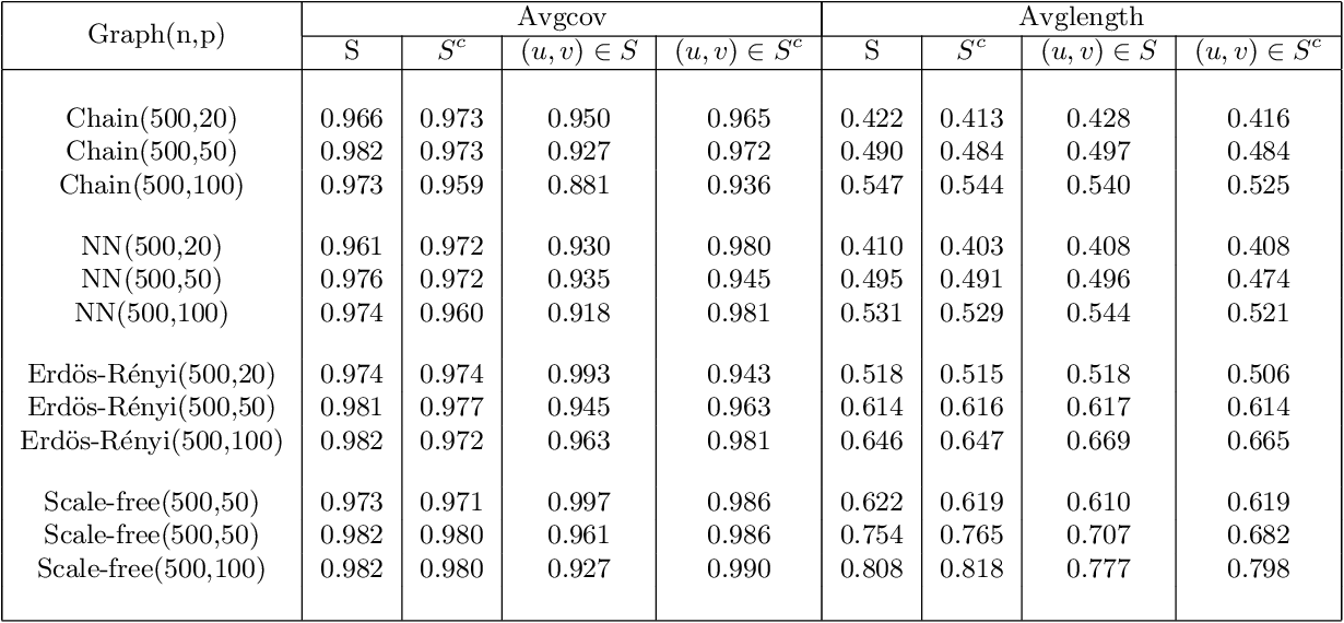 Figure 2 for Inference for Sparse Conditional Precision Matrices