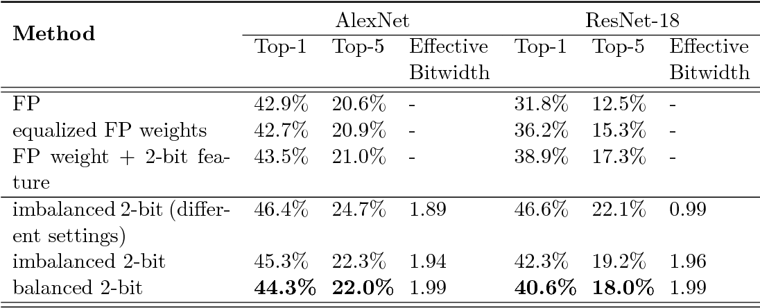 Figure 4 for Balanced Quantization: An Effective and Efficient Approach to Quantized Neural Networks
