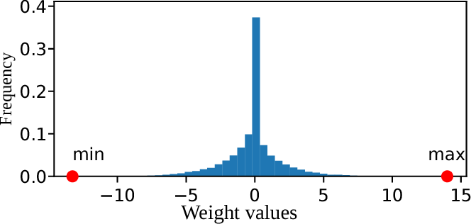 Figure 1 for Balanced Quantization: An Effective and Efficient Approach to Quantized Neural Networks
