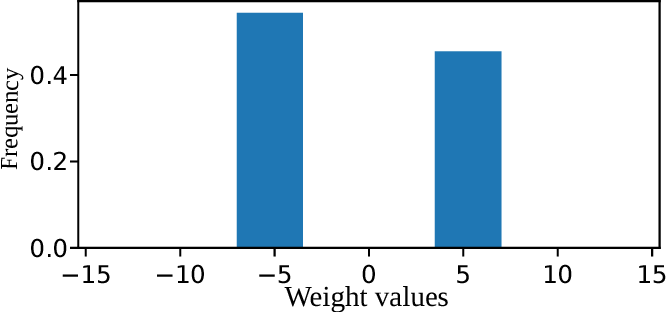 Figure 3 for Balanced Quantization: An Effective and Efficient Approach to Quantized Neural Networks