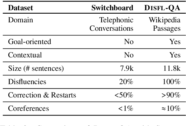 Figure 2 for Disfl-QA: A Benchmark Dataset for Understanding Disfluencies in Question Answering