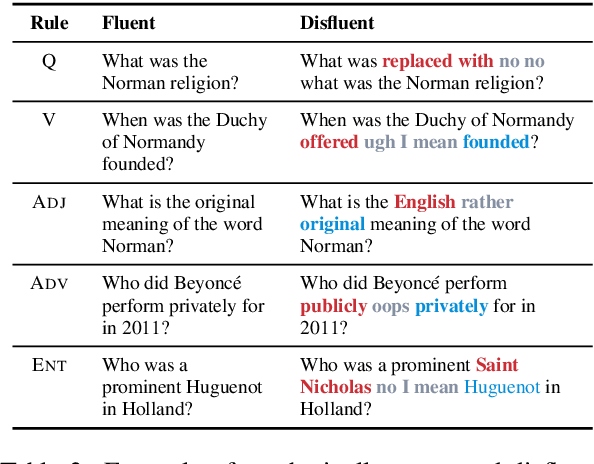 Figure 4 for Disfl-QA: A Benchmark Dataset for Understanding Disfluencies in Question Answering