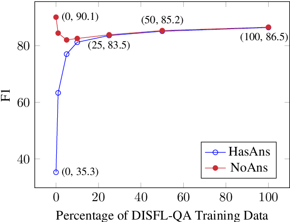 Figure 3 for Disfl-QA: A Benchmark Dataset for Understanding Disfluencies in Question Answering