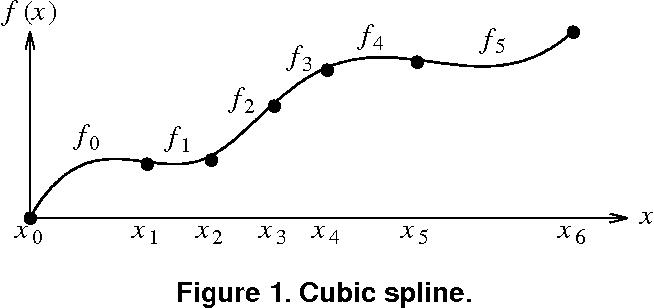 Monotonic cubic spline interpolation - Semantic Scholar