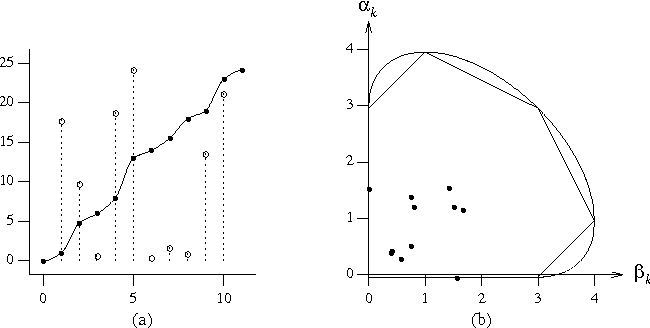 Figure 10 from Monotonic cubic spline interpolation - Semantic Scholar