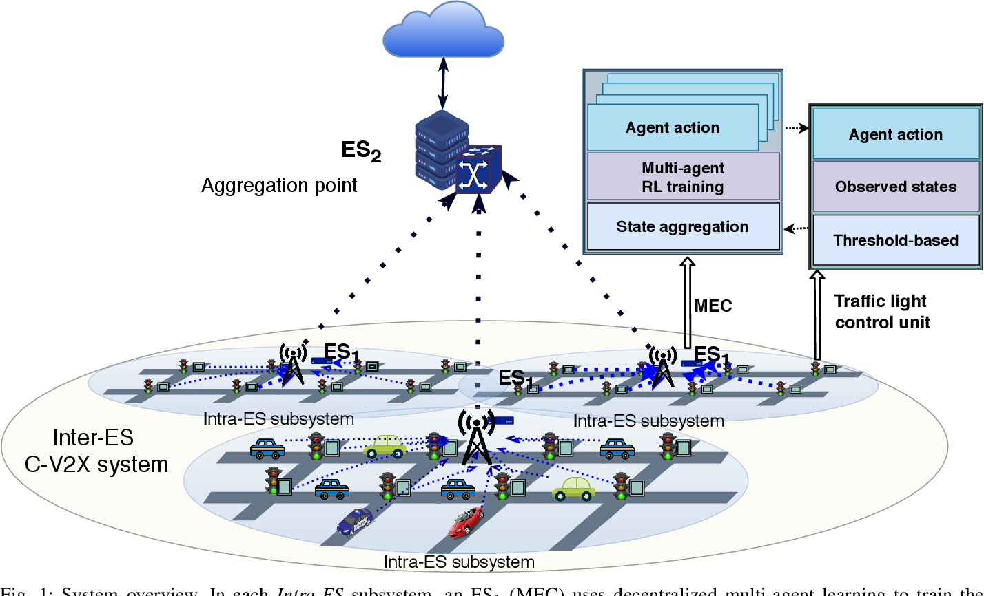 Figure 1 for DRLE: Decentralized Reinforcement Learning at the Edge for Traffic Light Control