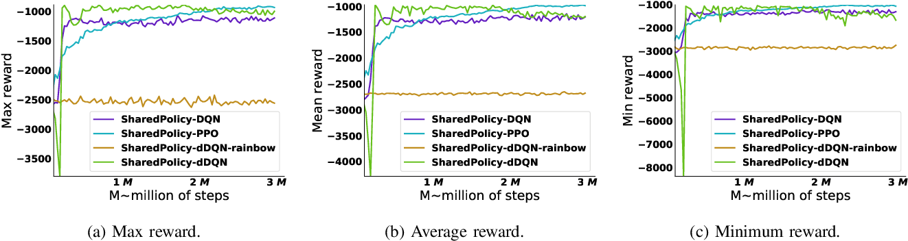 Figure 4 for DRLE: Decentralized Reinforcement Learning at the Edge for Traffic Light Control