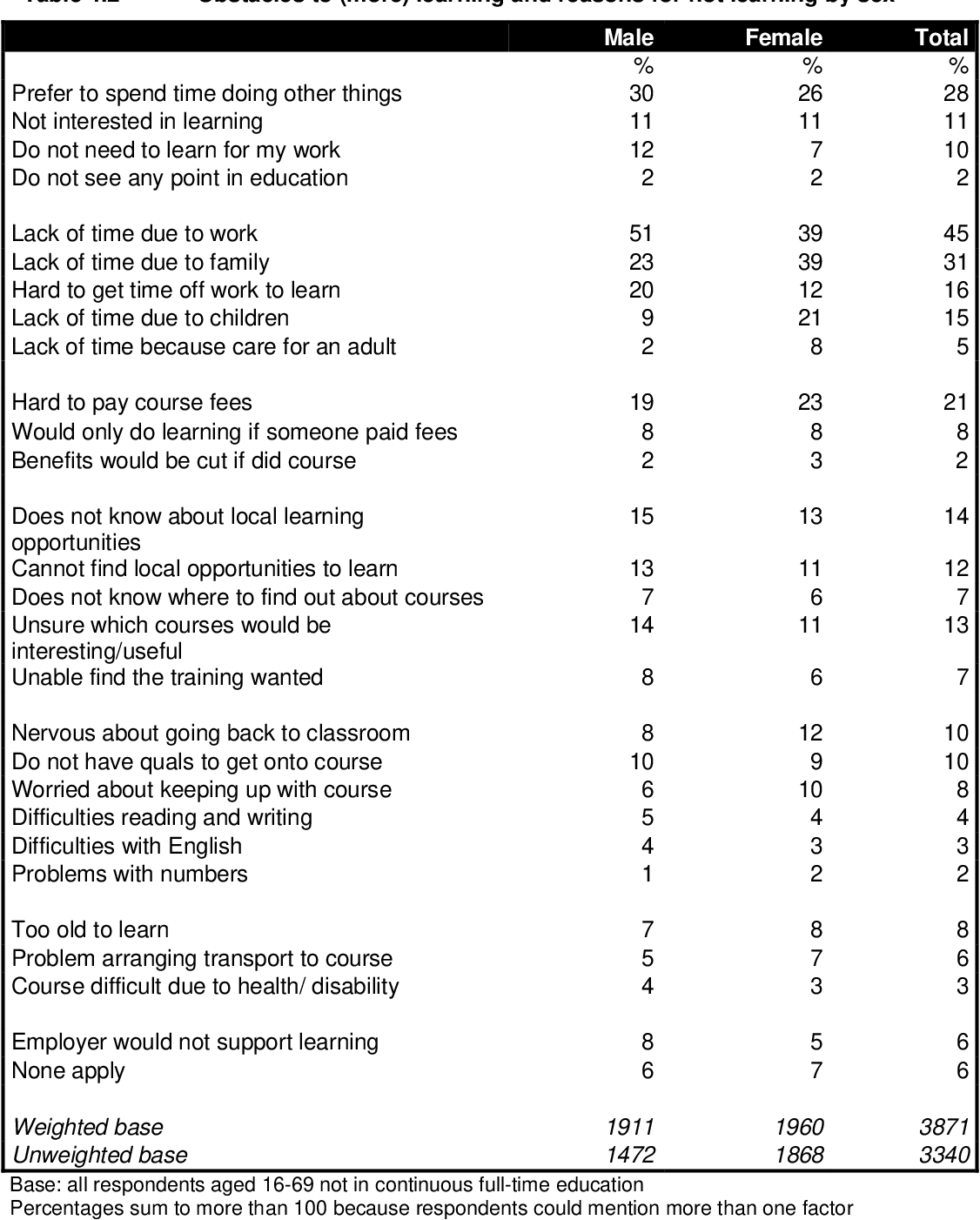 Table 4 2 from National adult learning survey (NALS) 2005 - Semantic