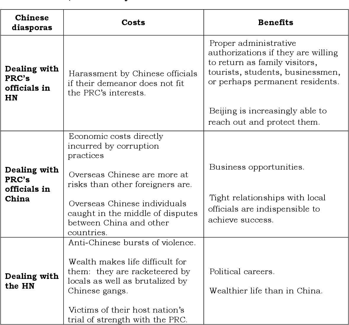 Table 3 from The Chinese Diaspora: China's Instrument of