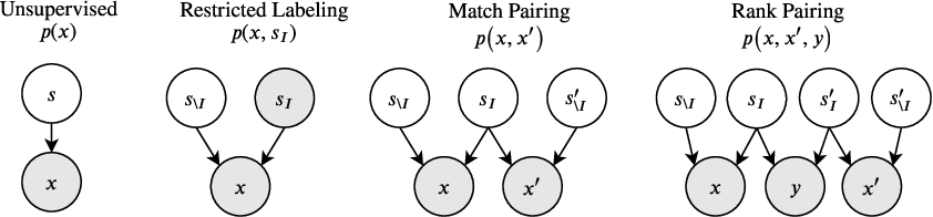 Figure 1 for Weakly Supervised Disentanglement with Guarantees
