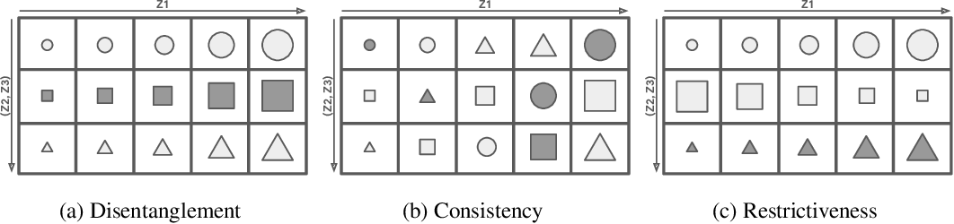 Figure 3 for Weakly Supervised Disentanglement with Guarantees