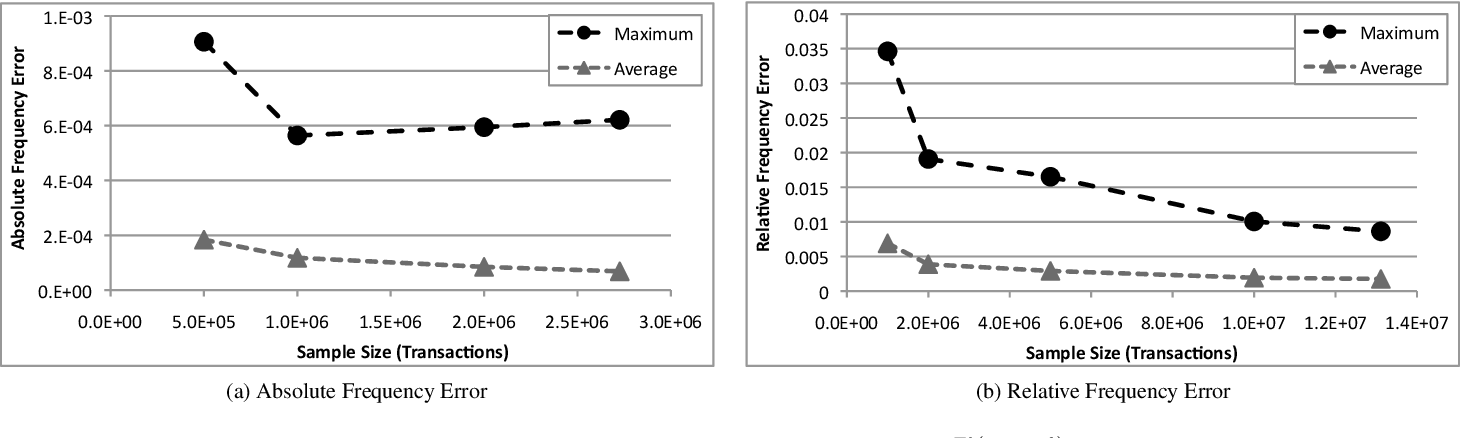 Figure 2 for Efficient Discovery of Association Rules and Frequent Itemsets through Sampling with Tight Performance Guarantees