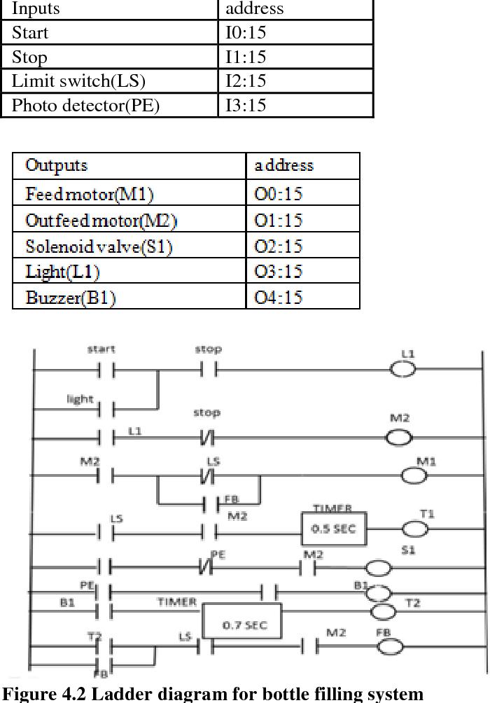 Ladder Logic Diagram For Bottle Filling System - Wiring Diagram Post
