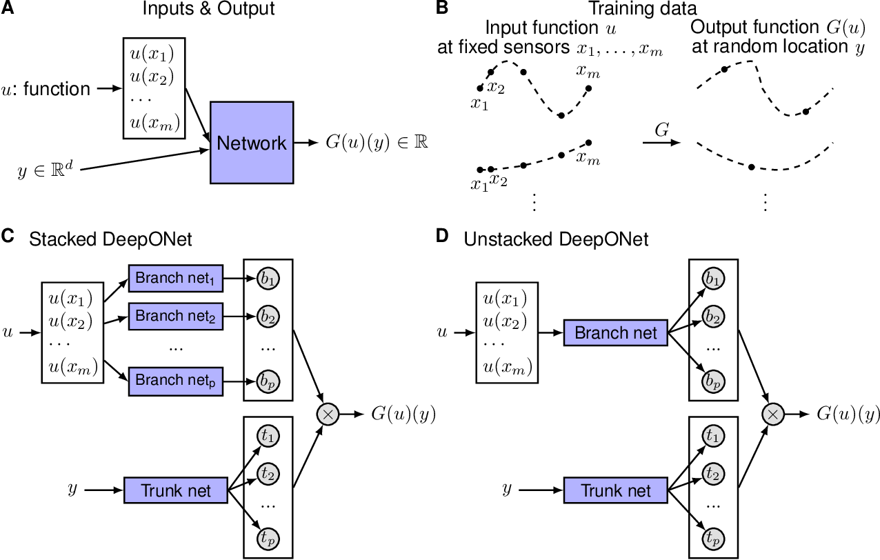 Figure 1 for DeepONet: Learning nonlinear operators for identifying differential equations based on the universal approximation theorem of operators