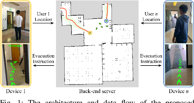 Figure 1 for Congestion-aware Evacuation Routing using Augmented Reality Devices