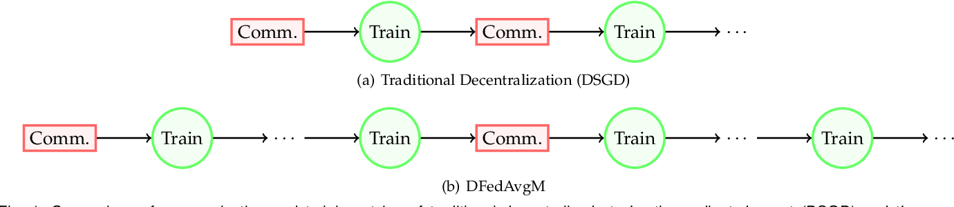 Figure 1 for Decentralized Federated Averaging