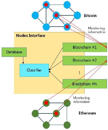 Design of RPC-based Blockchain Monitoring Agent - Semantic Scholar