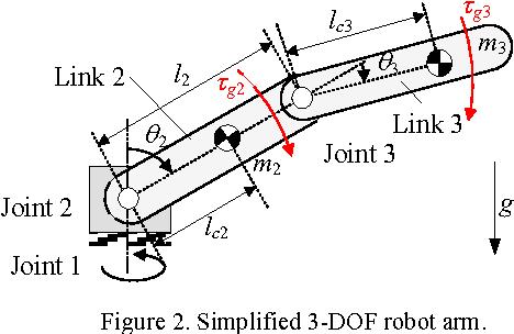 Design of a 6-DOF collaborative robot arm with counterbalance ...
